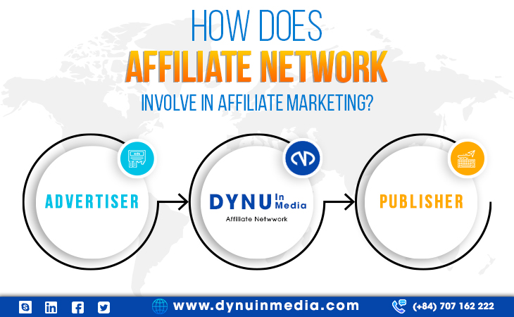 How Does Affiliate Network Involve In Affiliate Marketing?   DYNU IN MEDIA