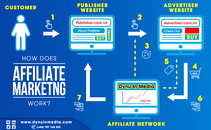 How Does Affiliate Marketing Work?   DYNU IN MEDIA
