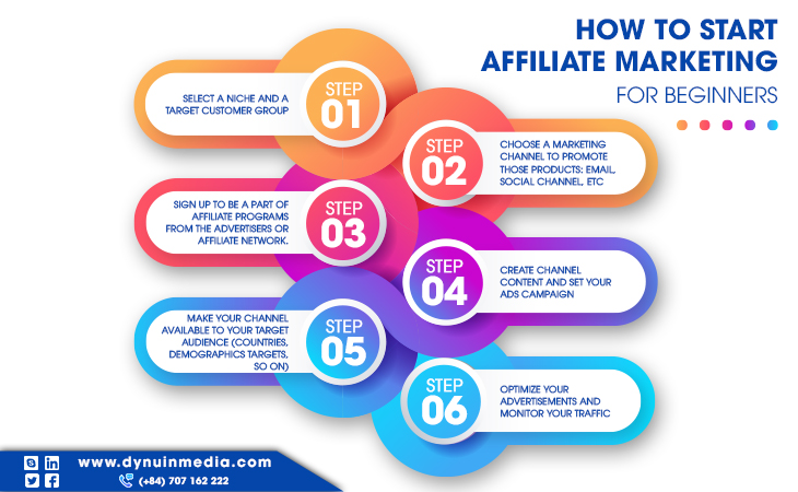 6 STEPS to Start Affiliate Marketing for Beginners   DYNU IN MEDIA