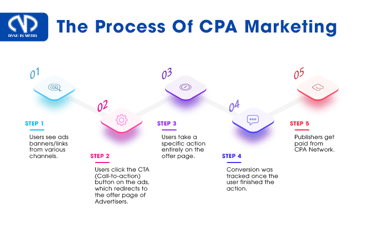 The Process of CPA Marketing  | DYNU IN MEDIA