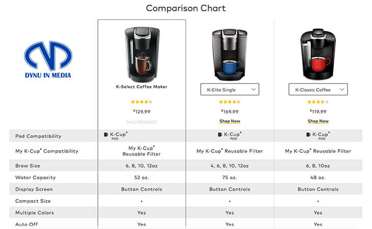 Product comparison    DYNU IN MEDIA