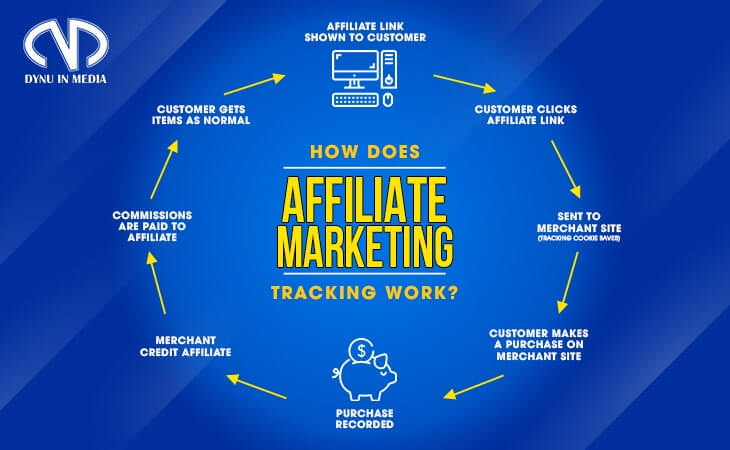 How does affiliate marketing tracking work? | DYNU IN MEDIA